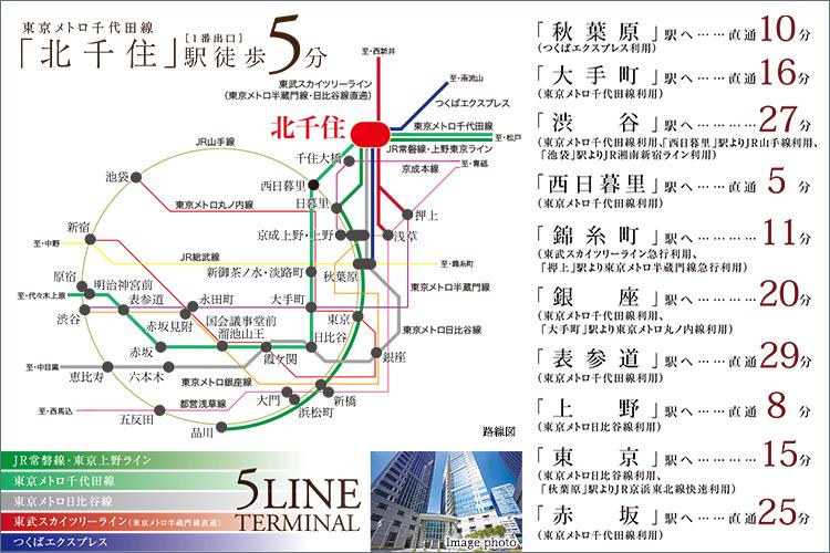 都心直結5路線のターミナル駅、北千住は、数ある東京メトロ内の駅のなか、乗降人員数第3位。新宿、渋谷、東京といったビッグターミナル駅よりも多い乗降人員を誇っています。また、JR線内では、全国第11位。都内では、新宿、池袋、東京、渋谷、品川のトップクラス5駅に次ぎ、新橋、秋葉原、高田馬場とともに、セカンドクラスに位置しています。