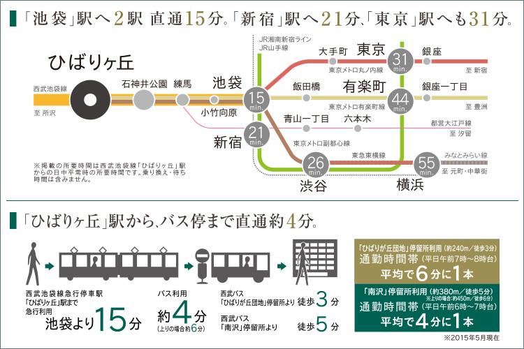 有楽町線・副都心線の乗り入れで、都心直結のフットワーク。