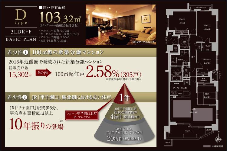 【100m2超住戸の希少性】2016年に発売された新築分譲マンション15,302戸のうち、100m2超は、わずか2.58%(395戸)