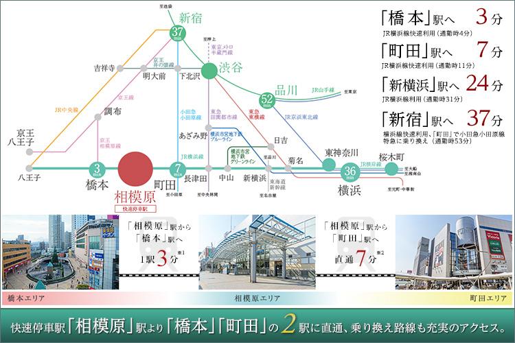 ■大型ショッピング施設が揃う「橋本」駅・「町田」駅も生活圏。駅前再開発で更に進化する相模原。