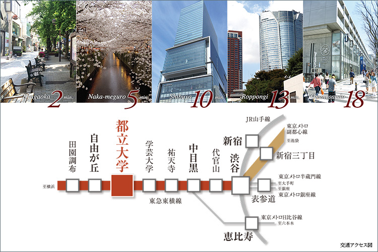 ■東急東横線「都立大学」駅徒歩6分、渋谷へ、中目黒へ、ダイレクトアクセス。