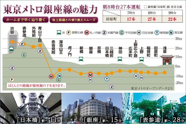 東京メトロ銀座線の魅力
