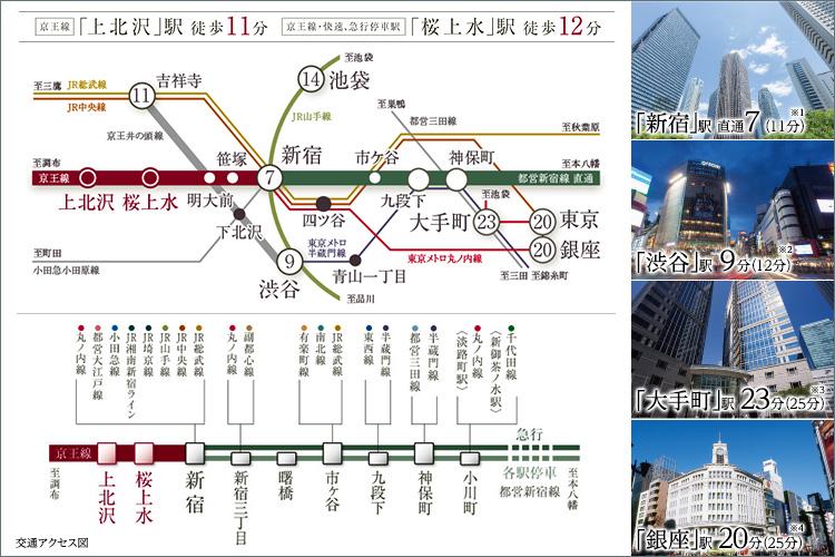 空都心に寄り添う邸宅街。2駅利用可-新宿直通11分、渋谷10分。京王線「桜上水」駅から、「新宿」駅へは直通で11分。その他「渋谷」「大手町」「銀座」などの主要駅も30分圏内に。閑静な邸宅街の街並みに、都心への軽快なアクセスも手にした地「上北沢」。都心に寄り添いながら、快適な時を紡いでゆくことができるでしょう。「桜上水」は、京王線最終電車停車駅。深夜でも、電車だけで帰宅できるので、大変便利です。