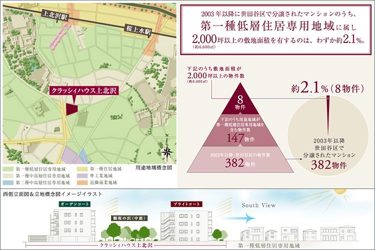 【世田谷の地でめぐり逢った、第一種低層住居専用地域(※2)X敷地面積7,000m2超の低層街区】