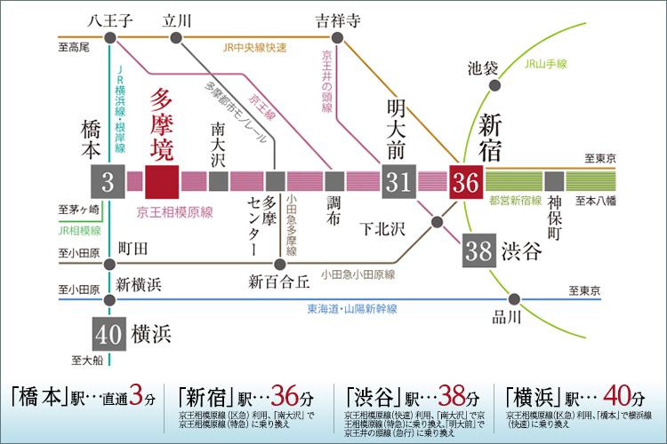 徒歩3分の「多摩境」駅から京王相模原線で「新宿」へ36分。
