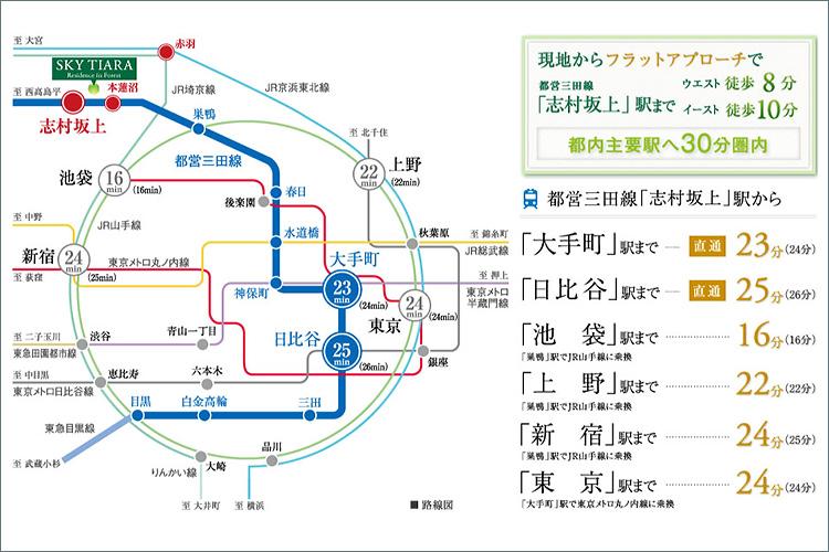 ■都心直結。都営三田線「志村坂上」駅から「大手町」駅へ直通23分。