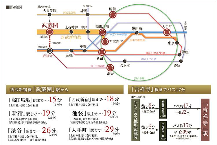 ■新宿駅へ20分圏内、都心へ快適アクセス