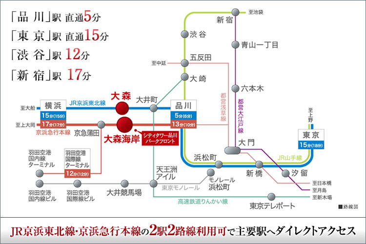■JR「品川」駅直通5分(6分)※1。2駅2路線利用で東京、渋谷、横浜など主要エリアへスピーディアクセス。