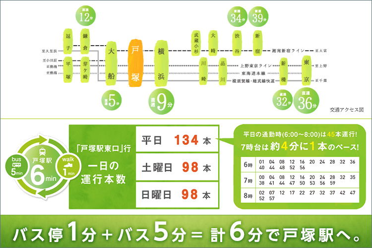 横浜駅1駅9分、2駅5路線利用可能。横浜至近生活。