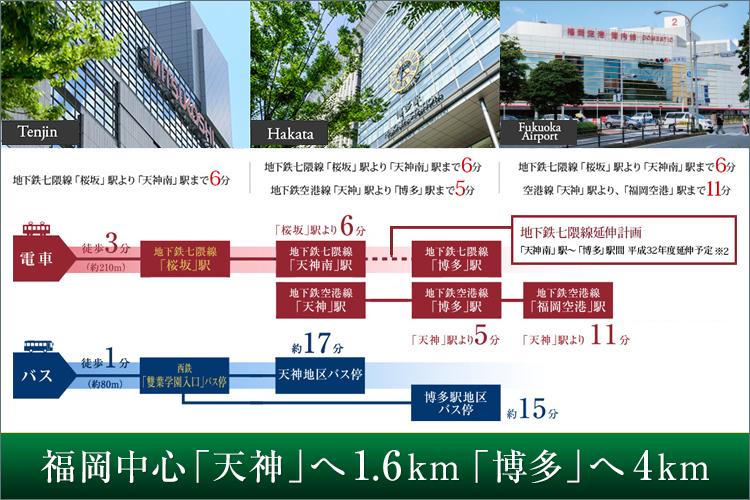 最寄り駅「地下鉄七隈線 桜坂駅 徒歩3分」。七隈線の延伸計画もあり、ますます注目されているエリアです。天神や博多駅へのアクセスもより一層良くなり、今後注目をあつめるエリアとなっています。毎日の通勤や買物も気軽に行けるのも魅力です。