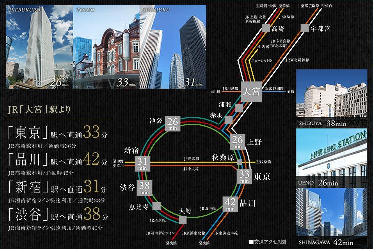 JR在来線、私鉄、新幹線を含め13(※1)もの路線が乗り入れる「大宮」駅。