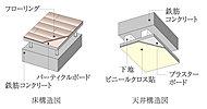 生活騒音を軽減させるため、コンクリート面と室内との間に空気層を設けた二重床・二重天井を採用し、遮音性に配慮しました。
