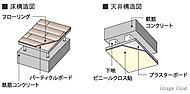 生活騒音を軽減させるため、コンクリート面と室内の間に空気層を設けた二重床・二重天井を採用。遮音性に配慮しました。