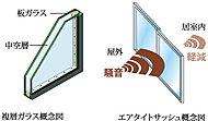 2枚のガラスの間に中間層を設け、断熱効果を発揮する複層ガラスを採用。また、サッシュには、T-2仕様(30等級)のエアタイトサッシュを採用。