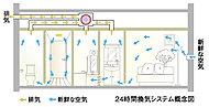 お住まいになる方々の健康に配慮して室内の空気を常にきれいに保つ、24時間換気システムを採用。汚れた空気を排出し外の新鮮な空気を取り入れます。