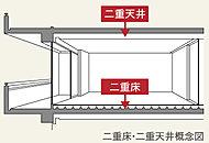 床を防振ゴム付の支持部材で支えることで床スラブとの間に空間を設け、天井の仕上材とコンクリートスラブ間にも空間を設けた二重床・二重天井を採用。