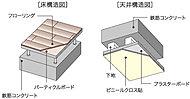 生活騒音を軽減させるため二重床・二重天井を採用。遮音性に配慮しました。また、二重床にすることにより住居内との段差を少なくすることができます。