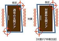 万一の地震時に、避難路を確保できるように、ドアとドア枠の間に隙間を設けた対震ドア枠を採用。※JISに規格された変型量の範囲で対応しています。