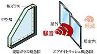 2枚のガラスの間に中空層を設け、断熱効果を発揮する複層ガラスを採用。また、サッシュにはT-2仕様(30等級)のエアタイトサッシュを採用。※1