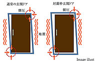 万一の地震時に、揺れによって玄関ドア枠が変形しても避難路を確保できるように、ドアとドア枠の間に隙間を設けた対震ドア枠を採用しています。※2