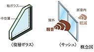 2枚のガラスの間に中空層を設け、優れた断熱効果を発揮する複層ガラスを採用。冷暖房効果を高めて、省エネにもつながります。