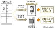 荷物の預かり時は宅配信号が送信され、入館時に荷物が届いていることを着荷表示でお知らせ。お部屋の鍵で認証することで24時間受取りが行えます。