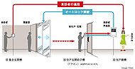 確認してからドアロックを解錠するため、不審者の侵入を事前にシャットアウト。各住戸の玄関でも再度確認できる二重チェックシステムなので安心です。