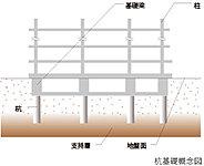 建物の基礎部分は、地盤調査をもとに杭の先端を支持層にしっかりと打ち込んで固定する、アースドリル工法を採用しました。