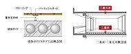 二重床・二重天井、「球体ボイドスラブ工法」を採用。球体の発泡スチロールが振動の吸収性を高め、上下階の部屋の防音性を向上させます。