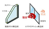 ※サッシュの遮音性はJIS規格で定められた方法により実験室で測定した値であり、実際の状況・環境での値とは異なる場合があります。