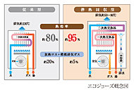 従来の熱源機では約80%が限界だった熱効率を、排気熱、潜熱回収システムにより約95%まで向上させ、大幅なランニングコスト削減を実現しました。