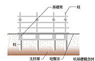 建物の基礎部分は、地盤調査をもとに杭の先端を支持層にしっかりと打ち込んで固定するアースドリル工法を採用しました。