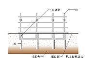 建物の基礎部分は、地震調査をもとに杭の先端を支持層にしっかりと打ち込んで固定するアースドリル工法を採用しました。