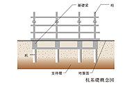 建物の基礎部分は地盤調査をもとに杭の先端を支持層にしっかりと打ち込んで固定するアースドリル工法を採用しました。