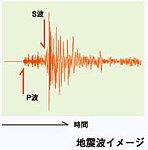 大きな振動エネルギーである本震(S波)が来る前の初期微動(P波)が感知するので、より迅速な避難が可能です。