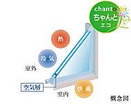 2枚のガラスの間を乾燥中空層にして、断熱性能を向上させた複層ガラスを採用。冬の暖房効果を高めて、結露の発生も抑えます。