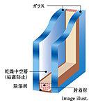 各住戸の開口部のサッシには、2枚のガラスの間に空気層を設けたペアガラスを採用。1枚のガラスに比べ、断熱性・気密性が高まります。