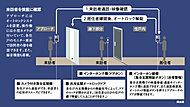 不審者の侵入対策を強化し、来訪者のアプローチ上にオートロックシステムを採用。安心のセキュリティシステムです。