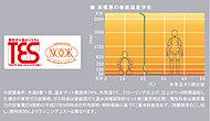 TESは、温水を利用して住まいの温度のバリアフリーを実現する「安心・快適」システム。給湯・自動風呂はもちろん、床暖房も可能です。