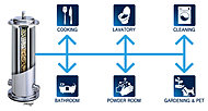 メーターボックス部分に浄活水装置を取り付け家庭内で使うすべての水を美味しくて安全な水にするシステムです。※1