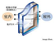 2枚のガラスの間に空気層を挟んだ複層ガラス。冷暖房効率を高め、結露軽減にも貢献します。