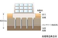 地震に強い建物づくりの基本は建物を支える基礎を強固に構築する事です。地表より強固な支持層にコンクリート杭を打込み建物全体をしっかりと支えます