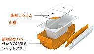 浴槽を断熱材ですっぽり包み、まるで魔法びんのように温かさが持続。省エネ効果も高いです。※図はイメージです。実際の色とは異なります。