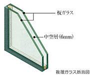 窓ガラスには複層ガラスを採用し、2枚のガラスの間に中空層を設けています。(一部住戸はLOW-E複層ガラス※1)