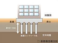 地震に強い建物づくりの基本は、建物を支える基礎を強固に構築することです。本物件では杭基礎を採用しています。
