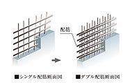 建物の主要な床や壁は、コンクリート内の鉄筋を二列に配するダブル配筋としました。※非構造壁を除く。