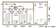 住戸全体に空気の流れをつくり、いつも新鮮な空気をキープ。バスルームの浴室換気乾燥機を利用するシステムです。