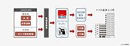 安全のプロであるセコムと提携したセキュリティネットワークシステムを導入。緊急事態発生の際は、迅速に対応します。