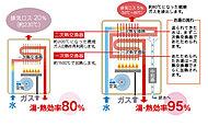 不要な熱の放出を抑え、環境に優しく経済的なエコジョーズを採用。