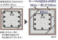 柱・梁など主要構造部については、建築基準法より20㎜程度プラスし、さらに屋外部(柱・梁など)については、20㎜程度の増し打ちを実施。